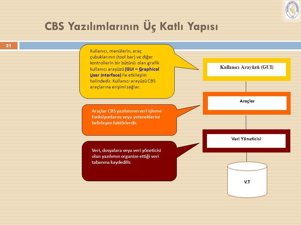 21 CBS Yazılımlarının Üç Katlı Yapısı Kullanıcı Arayüzü (GUI) Araçlar V.T Veri Yöneticisi Kullanıcı, menülerin, araç çubuklarının (tool bar) ve diğer