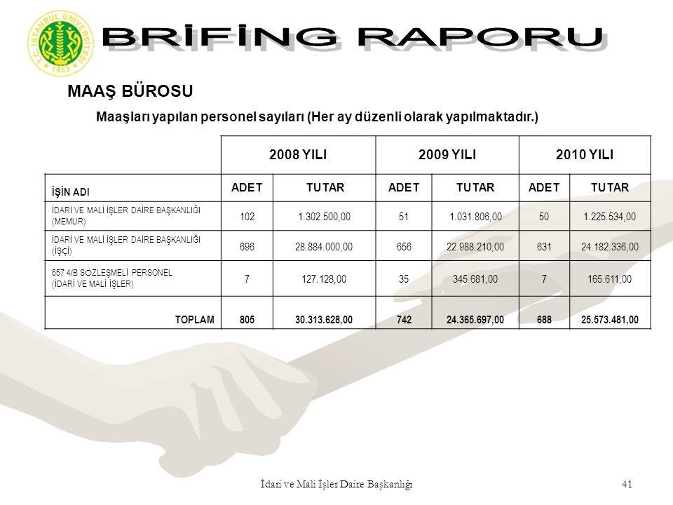 41İdari ve Mali İşler Daire Başkanlığı MAAŞ BÜROSU Maaşları yapılan personel sayıları (Her ay düzenli olarak yapılmaktadır.) 2008 YILI2009 YILI2010 YI