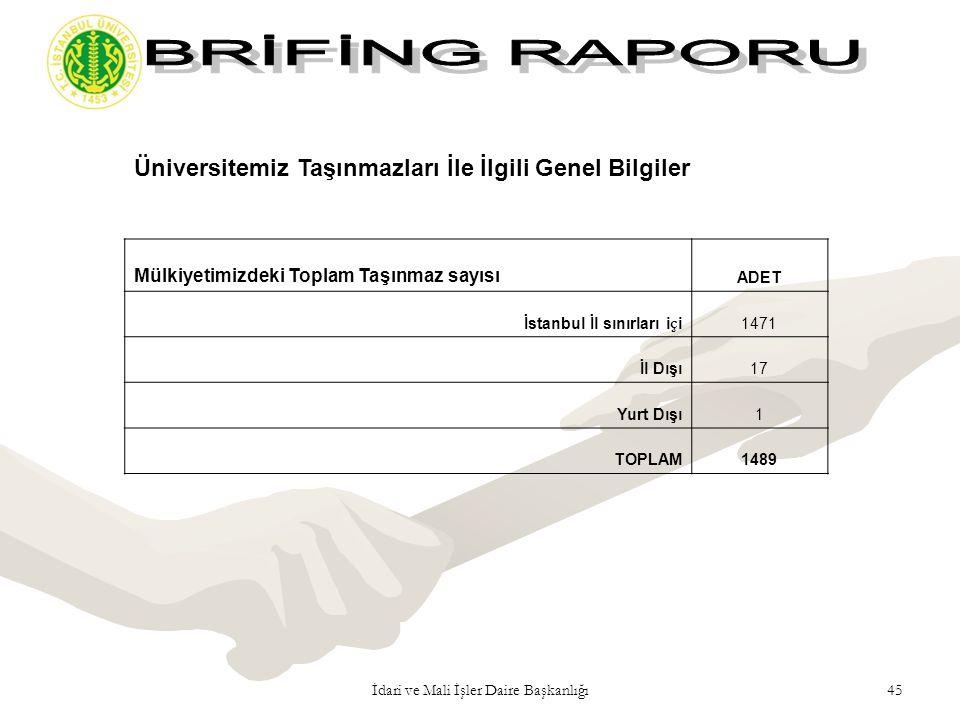 45İdari ve Mali İşler Daire Başkanlığı Üniversitemiz Taşınmazları İle İlgili Genel Bilgiler Mülkiyetimizdeki Toplam Taşınmaz sayısı ADET İstanbul İl s