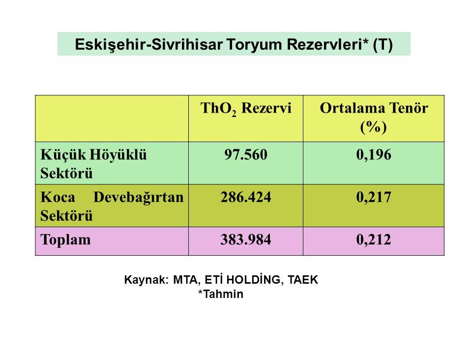 ThO 2 RezerviOrtalama Tenör (%) Küçük Höyüklü Sektörü 97.5600,196 Koca Devebağırtan Sektörü 286.4240,217 Toplam383.9840,212 Eskişehir-Sivrihisar Toryu