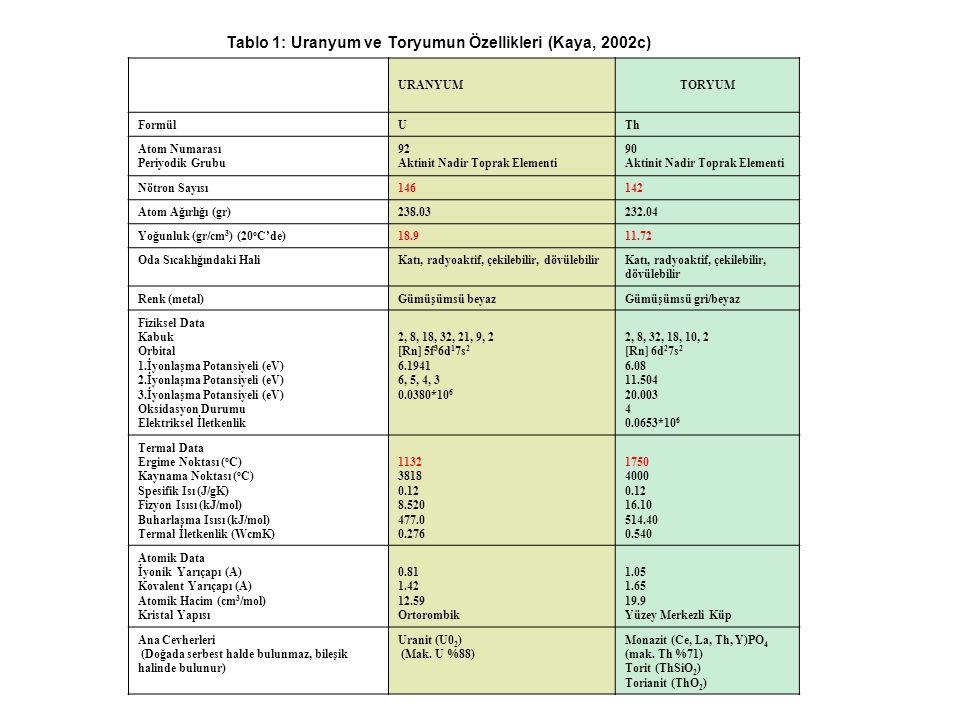 Tablo 1: Uranyum ve Toryumun Özellikleri (Kaya, 2002c) URANYUMTORYUM FormülUTh Atom Numarası Periyodik Grubu 92 Aktinit Nadir Toprak Elementi 90 Aktin