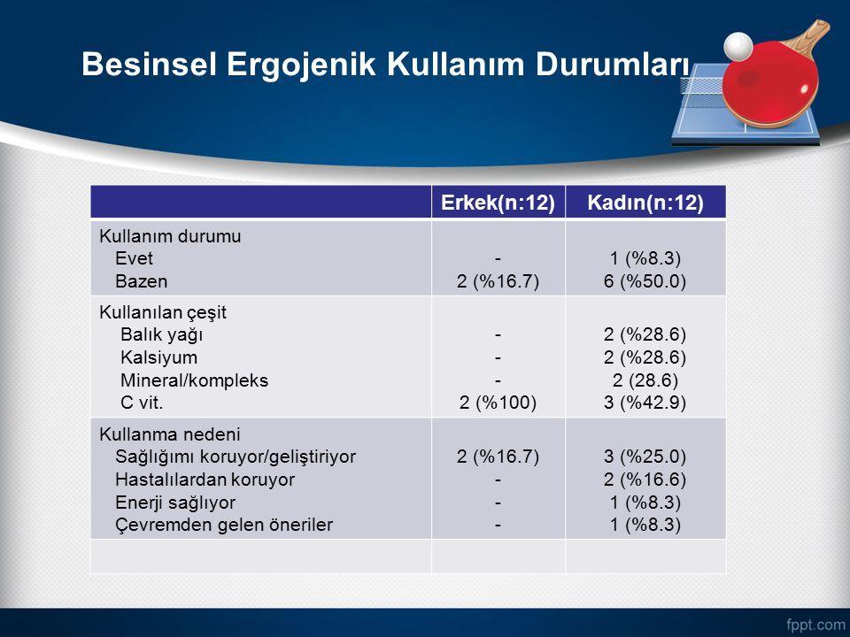 Besinsel Ergojenik Kullanım Durumları Erkek(n:12)Kadın(n:12) Kullanım durumu Evet Bazen - 2 (%16.7) 1 (%8.3) 6 (%50.0) Kullanılan çeşit Balık yağı Kal