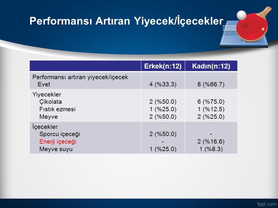 Performansı Artıran Yiyecek/İçecekler Erkek(n:12)Kadın(n:12) Performansı artıran yiyecek/içecek Evet4 (%33.3)8 (%66.7) Yiyecekler Çikolata Fıstık ezme