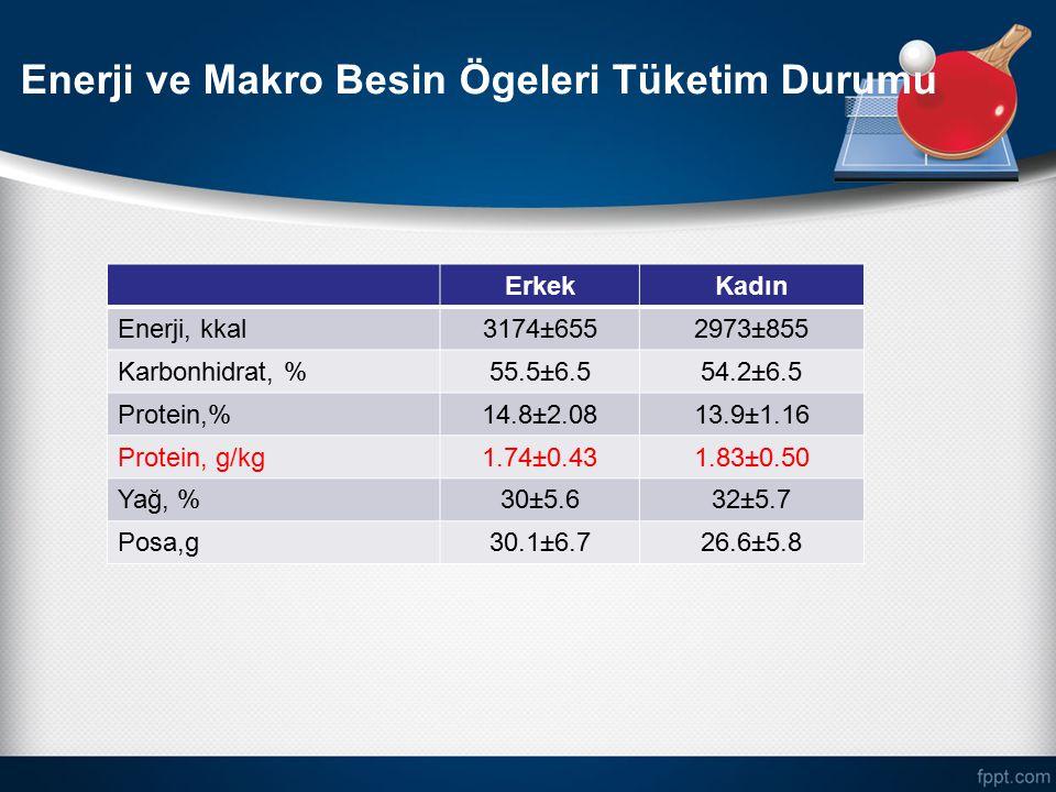 Enerji ve Makro Besin Ögeleri Tüketim Durumu ErkekKadın Enerji, kkal3174±6552973±855 Karbonhidrat, %55.5±6.554.2±6.5 Protein,%14.8±2.0813.9±1.16 Prote
