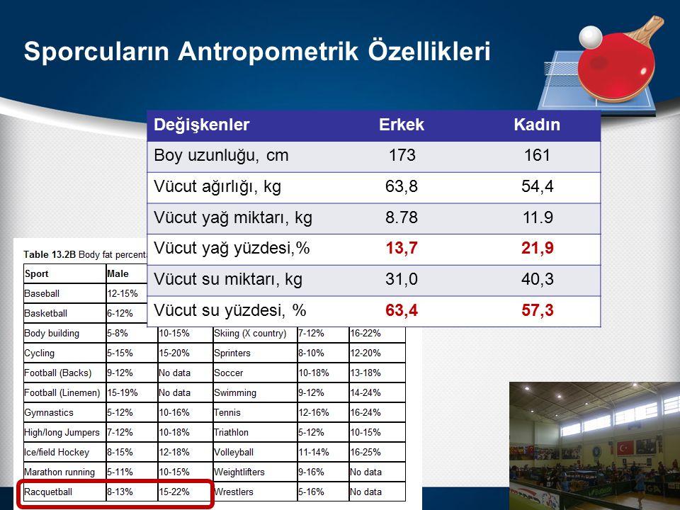 Sporcuların Antropometrik Özellikleri DeğişkenlerErkekKadın Boy uzunluğu, cm173161 Vücut ağırlığı, kg63,854,4 Vücut yağ miktarı, kg8.7811.9 Vücut yağ