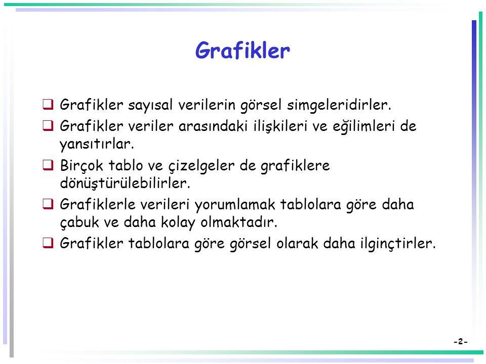 -2- Grafikler  Grafikler sayısal verilerin görsel simgeleridirler.