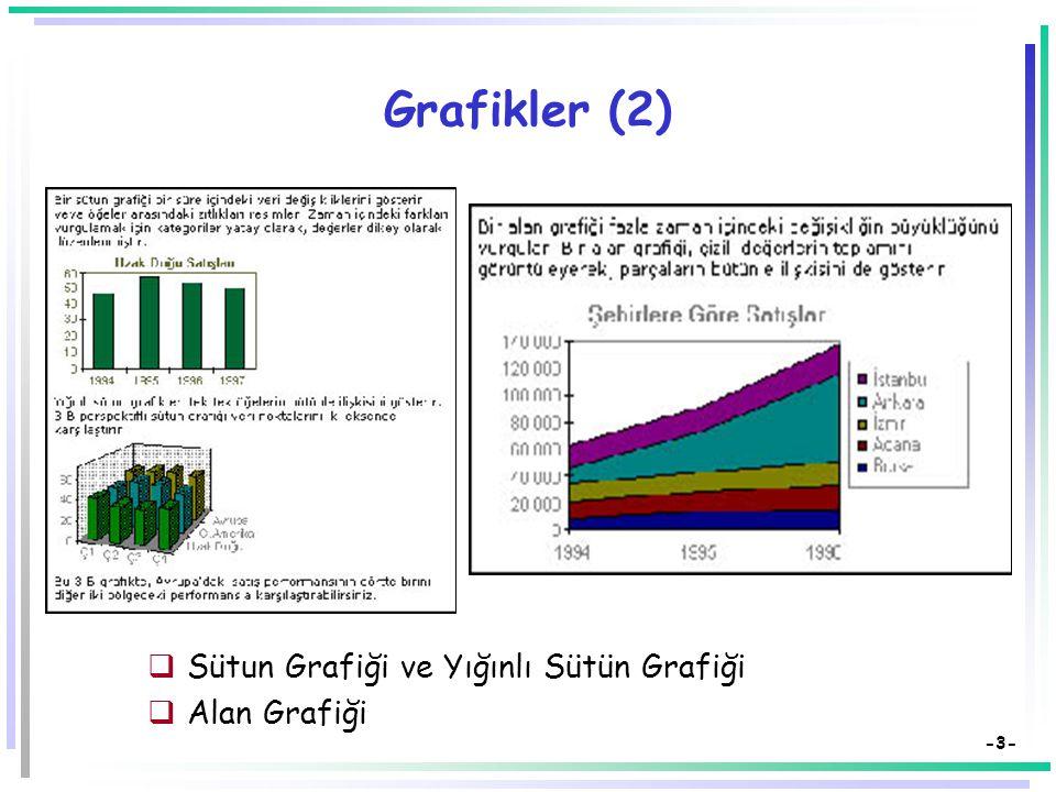 -2- Grafikler  Grafikler sayısal verilerin görsel simgeleridirler.  Grafikler veriler arasındaki ilişkileri ve eğilimleri de yansıtırlar.  Birçok t