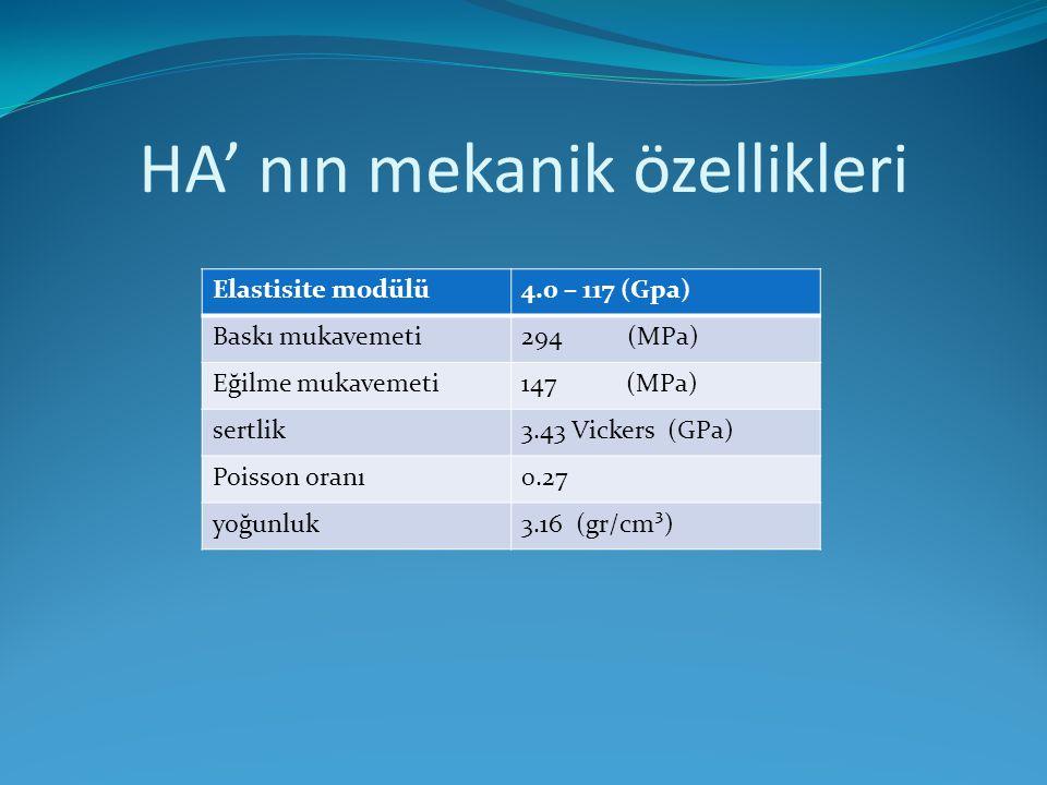HA' nın mekanik özellikleri Elastisite modülü4.0 – 117 (Gpa) Baskı mukavemeti294 (MPa) Eğilme mukavemeti147 (MPa) sertlik3.43 Vickers (GPa) Poisson or