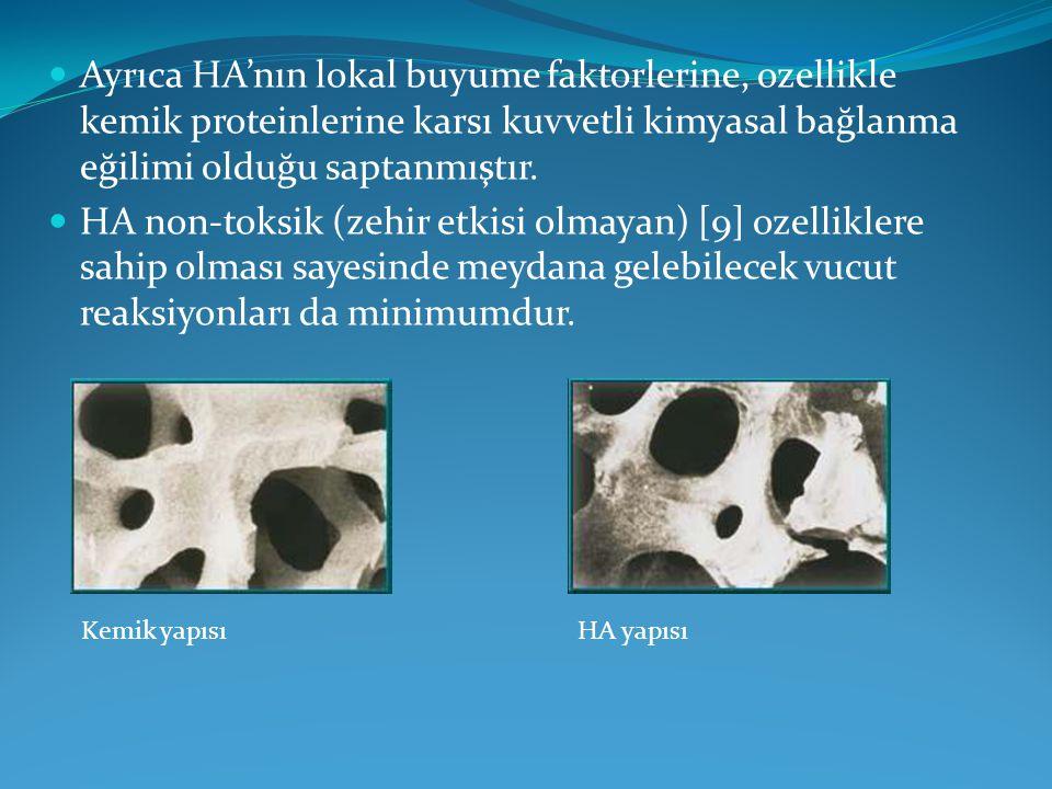 Ayrıca HA'nın lokal buyume faktorlerine, ozellikle kemik proteinlerine karsı kuvvetli kimyasal bağlanma eğilimi olduğu saptanmıştır. HA non-toksik (ze
