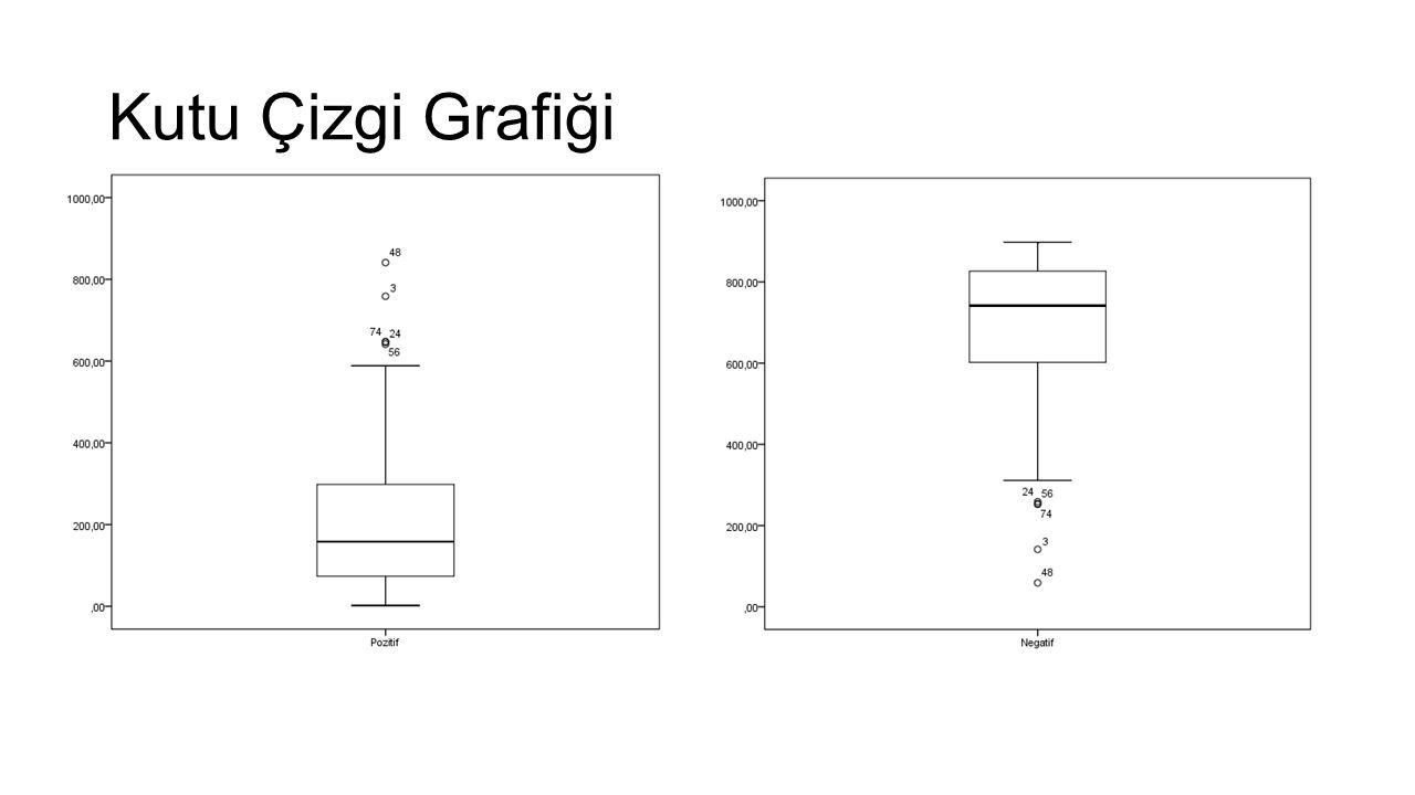 Kutu Çizgi Grafiği