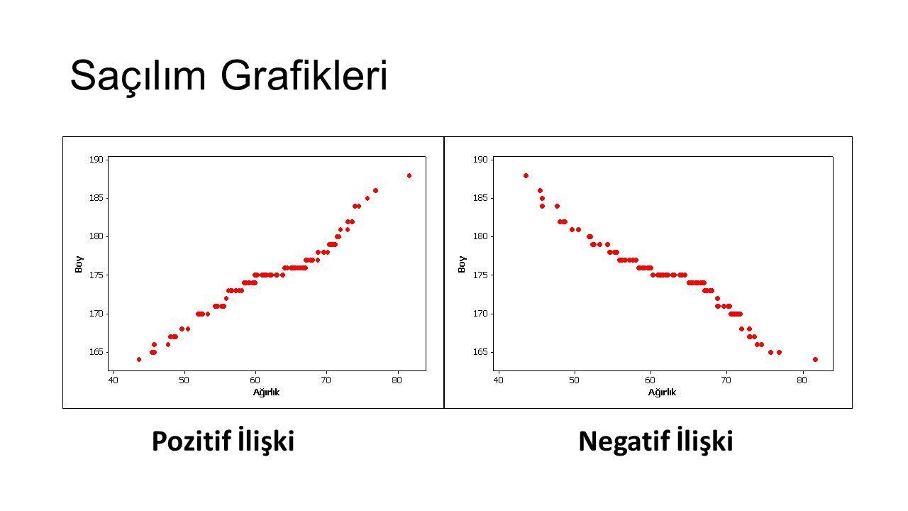 Saçılım Grafikleri Pozitif İlişkiNegatif İlişki