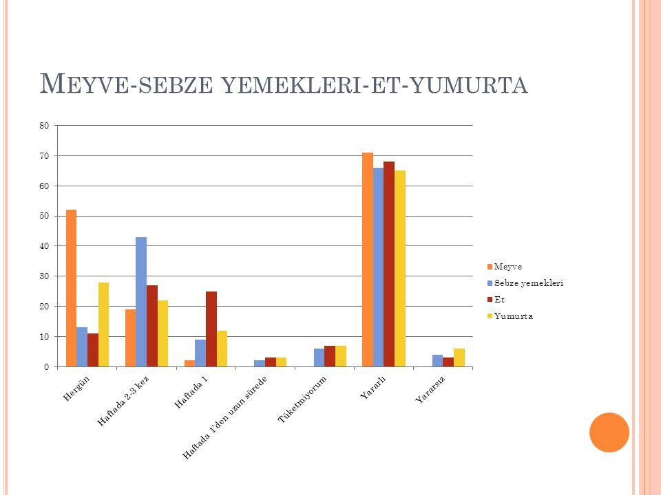 M EYVE - SEBZE YEMEKLERI - ET - YUMURTA