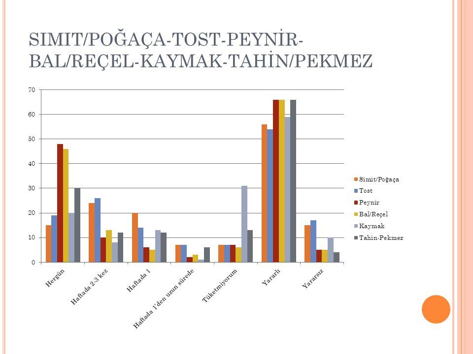 SIMIT/POĞAÇA-TOST-PEYNİR- BAL/REÇEL-KAYMAK-TAHİN/PEKMEZ