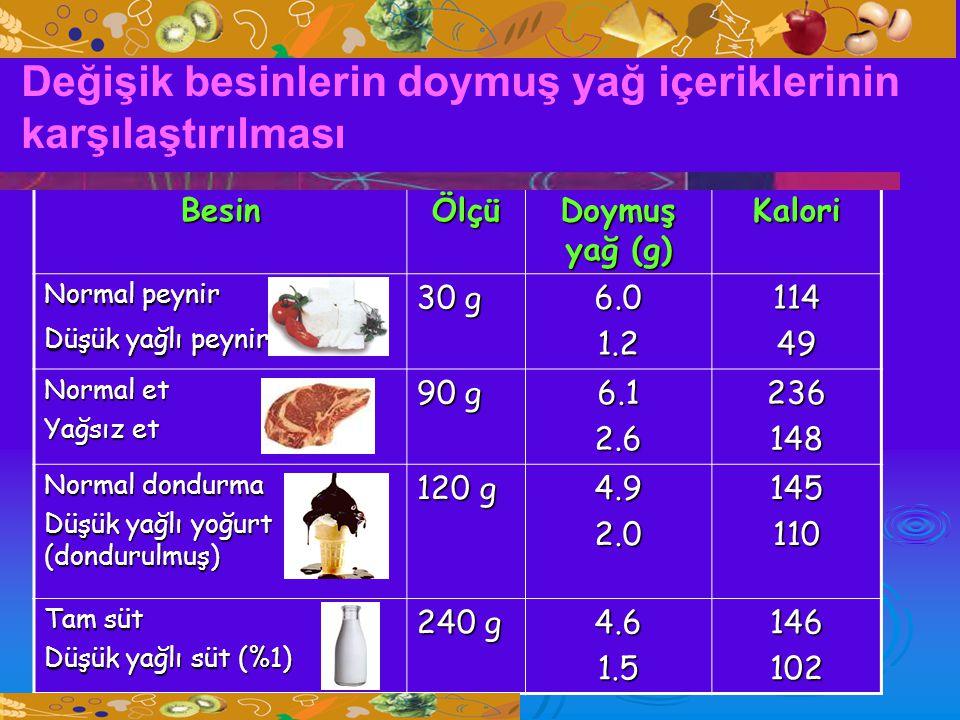 BesinÖlçü Doymuş yağ (g) Kalori Normal peynir Düşük yağlı peynir 30 g 6.01.211449 Normal et Yağsız et 90 g 6.12.6236148 Normal dondurma Düşük yağlı yo