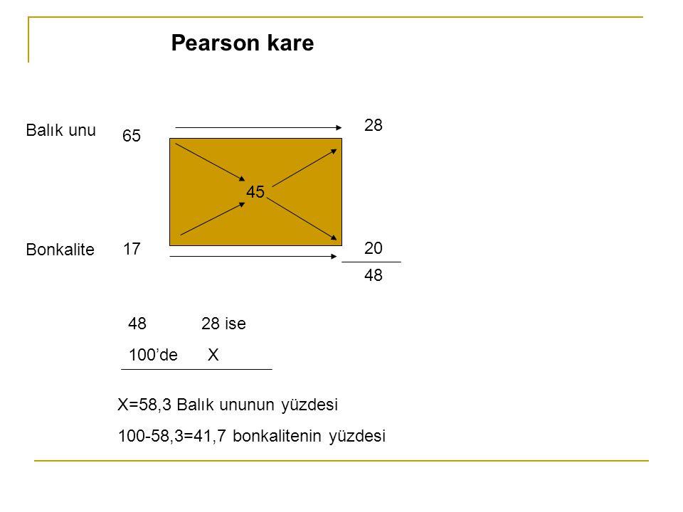 45 65 17 28 20 48 Balık unu Bonkalite 48 28 ise 100'de X X=58,3 Balık ununun yüzdesi 100-58,3=41,7 bonkalitenin yüzdesi Pearson kare
