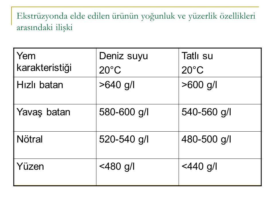 Ekstrüzyonda elde edilen ürünün yoğunluk ve yüzerlik özellikleri arasındaki ilişki Yem karakteristiği Deniz suyu 20°C Tatlı su 20°C Hızlı batan>640 g/l>600 g/l Yavaş batan580-600 g/l540-560 g/l Nötral520-540 g/l480-500 g/l Yüzen<480 g/l<440 g/l
