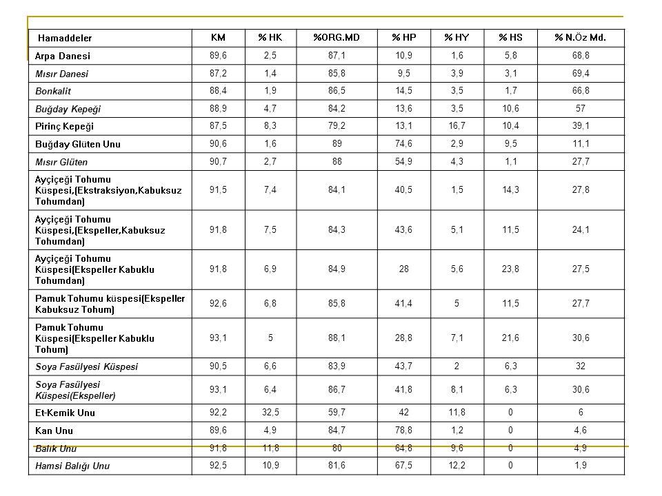 Hamaddeler KM% HK%ORG.MD% HP% HY% HS% N.Öz Md.
