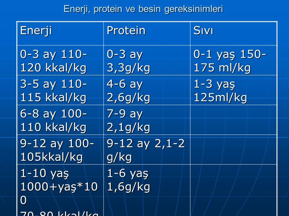 Enerji, protein ve besin gereksinimleri EnerjiProteinSıvı 0-3 ay 110- 120 kkal/kg 0-3 ay 3,3g/kg 0-1 yaş 150- 175 ml/kg 3-5 ay 110- 115 kkal/kg 4-6 ay
