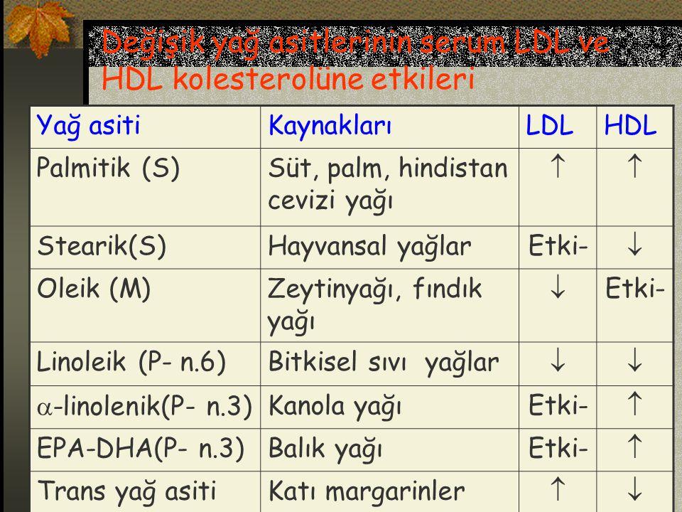 Değişik yağ asitlerinin serum LDL ve HDL kolesterolüne etkileri Yağ asitiKaynaklarıLDLHDL Palmitik (S)Süt, palm, hindistan cevizi yağı  Stearik(S)Hayvansal yağlarEtki-  Oleik (M)Zeytinyağı, fındık yağı  Etki- Linoleik (P- n.6)Bitkisel sıvı yağlar   -linolenik(P- n.3)Kanola yağıEtki-  EPA-DHA(P- n.3)Balık yağıEtki-  Trans yağ asitiKatı margarinler 