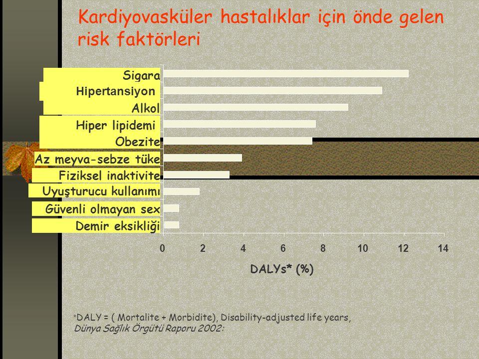 02468101214 Demir eksikliği Güvenli olmayan sex Uyuşturucu kullanımı Fiziksel inaktivite Az meyva-sebze tüke Obezite Alkol Sigara DALYs* (%) Hipertansiyon Hiper lipidemi Kardiyovasküler hastalıklar için önde gelen risk faktörleri * DALY = ( Mortalite + Morbidite), Disability-adjusted life years, Dünya Sağlık Örgütü Raporu 2002: