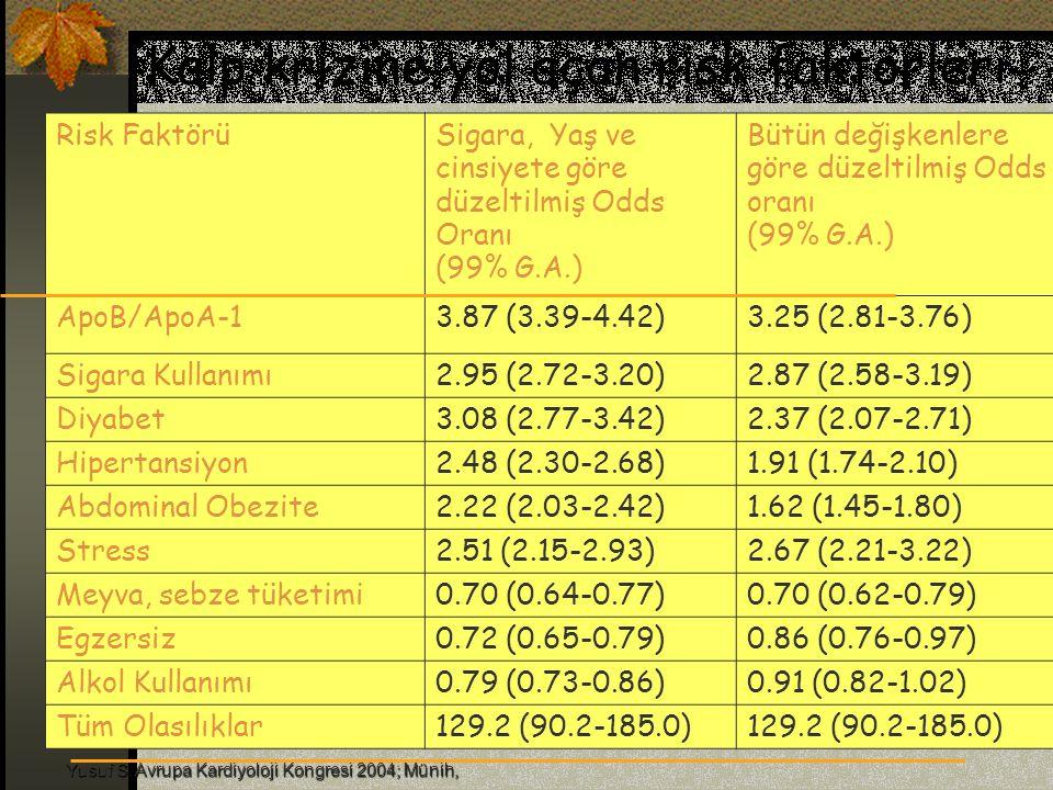 Şişmanlık BKİ'nin <25 olması Bel/Kalça oranının E >1.0, K> 0.8 olması Bel çevresinin E > 102 (94) cm, K > 88 ( 80) cm olması riski arttırmakta BKİ' de 1 birim artış, HDL'yi % 5 düşürüyor, Her 1 kg fazlalık endojen kolesterol sentezini 20 mg/gün arttırıyor.