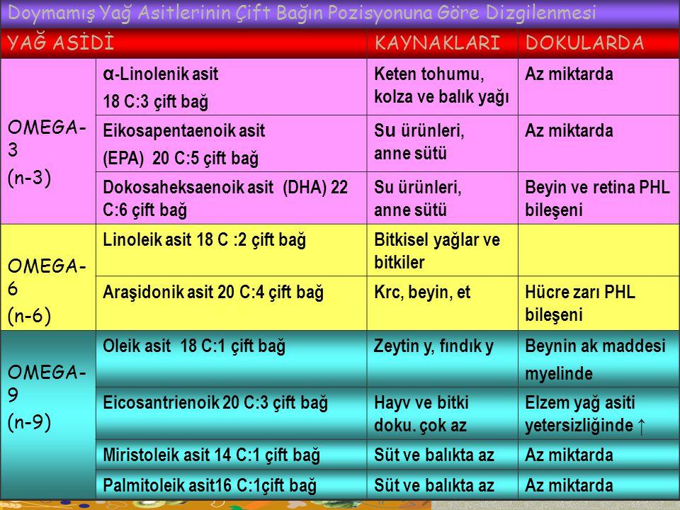 Doymamış Yağ Asitlerinin Çift Bağın Pozisyonuna Göre Dizgilenmesi YAĞ ASİDİKAYNAKLARIDOKULARDA OMEGA- 3 (n-3) α -Linolenik asit 18 C:3 çift bağ Keten tohumu, kolza ve balık yağı Az miktarda Eikosapentaenoik asit (EPA) 20 C:5 çift bağ S u ürünleri, anne sütü Az miktarda Dokosaheksaenoik asit (DHA) 22 C:6 çift bağ Su ürünleri, anne sütü Beyin ve retina PHL bileşeni OMEGA- 6 (n-6) Linoleik asit 18 C :2 çift bağBitkisel yağlar ve bitkiler Araşidonik asit 20 C:4 çift bağKrc, beyin, etHücre zarı PHL bileşeni OMEGA- 9 (n-9) Oleik asit 18 C:1 çift bağZeytin y, fındık yBeynin ak maddesi myelinde Eicosantrienoik 20 C:3 çift bağHayv ve bitki doku.