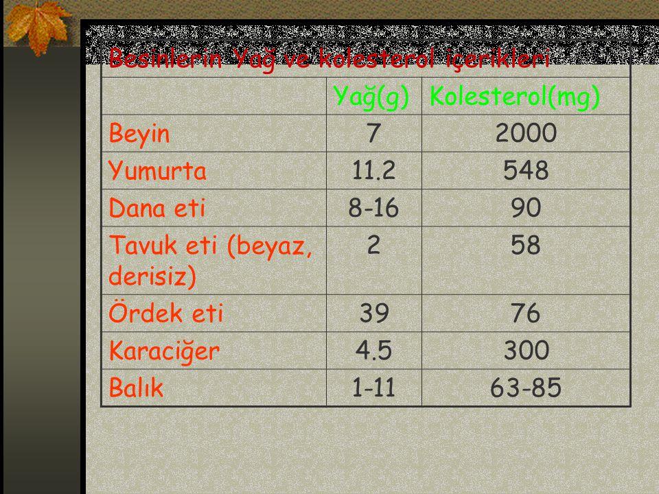 Besinlerin Yağ ve kolesterol içerikleri Yağ(g)Kolesterol(mg) Beyin72000 Yumurta11.2548 Dana eti8-1690 Tavuk eti (beyaz, derisiz) 258 Ördek eti3976 Karaciğer4.5300 Balık1-1163-85
