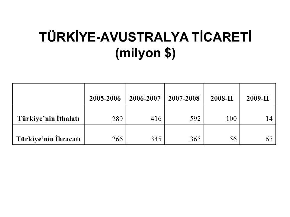 TÜRKİYE-AVUSTRALYA TİCARETİ (milyon $) 2005-20062006-20072007-20082008-II2009-II Türkiye'nin İthalatı 289 416 592 100 14 Türkiye'nin İhracatı 266 345