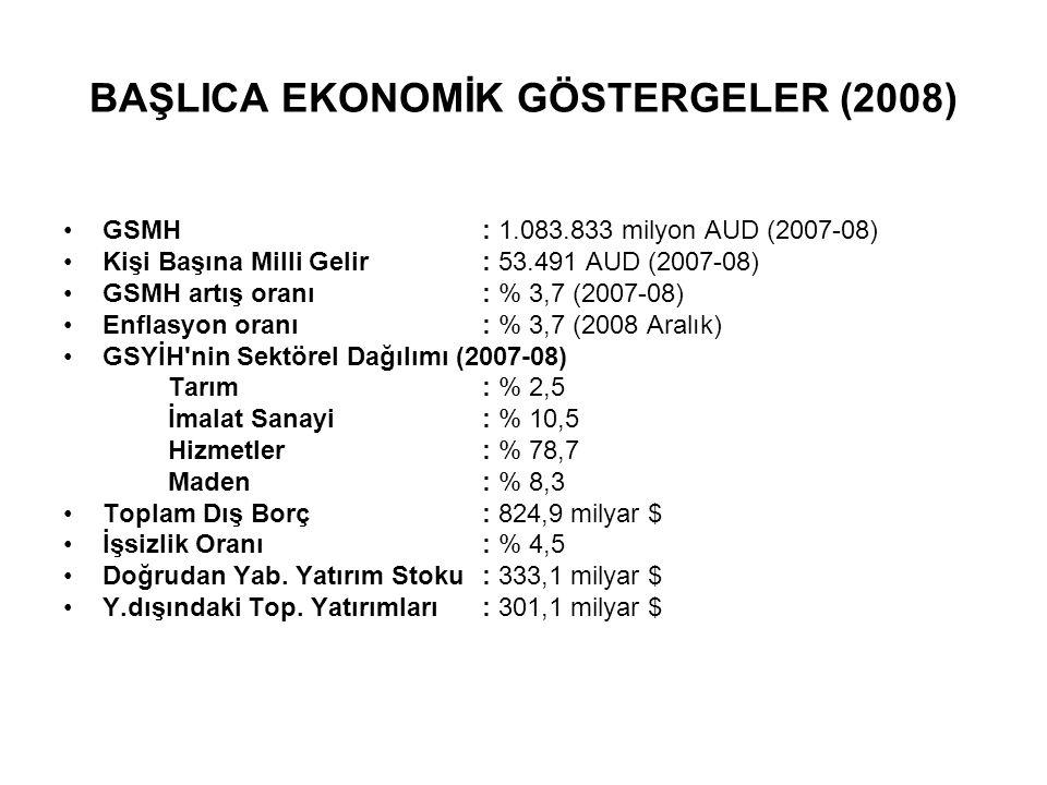 BAŞLICA EKONOMİK GÖSTERGELER (2008) GSMH : 1.083.833 milyon AUD (2007-08) Kişi Başına Milli Gelir: 53.491 AUD (2007-08) GSMH artış oranı : % 3,7 (2007-08) Enflasyon oranı : % 3,7 (2008 Aralık) GSYİH nin Sektörel Dağılımı (2007-08) Tarım : % 2,5 İmalat Sanayi: % 10,5 Hizmetler: % 78,7 Maden: % 8,3 Toplam Dış Borç: 824,9 milyar $ İşsizlik Oranı: % 4,5 Doğrudan Yab.