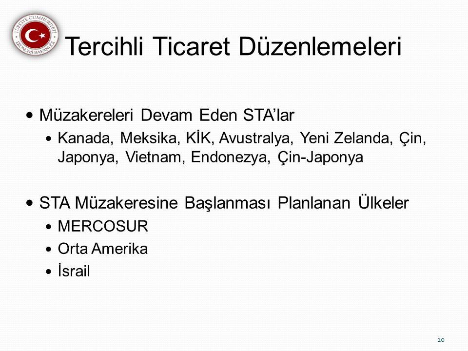 Tercihli Ticaret Düzenlemeleri Müzakereleri Devam Eden STA'lar Kanada, Meksika, KİK, Avustralya, Yeni Zelanda, Çin, Japonya, Vietnam, Endonezya, Çin-Japonya STA Müzakeresine Başlanması Planlanan Ülkeler MERCOSUR Orta Amerika İsrail 10