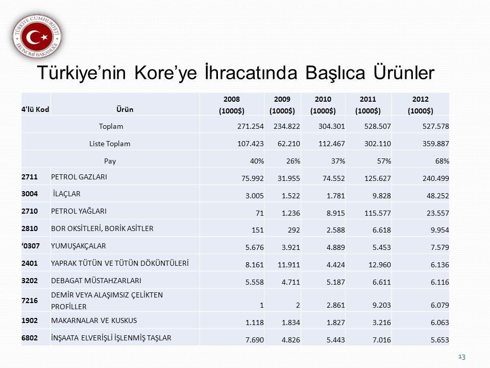 Türkiye'nin Kore'ye İhracatında Başlıca Ürünler 13 4 lü KodÜrün 2008 (1000$) 2009 (1000$) 2010 (1000$) 2011 (1000$) 2012 (1000$) Toplam271.254234.822304.301528.507527.578 Liste Toplam107.42362.210112.467302.110359.887 Pay40%26%37%57%68% 2711PETROL GAZLARI 75.99231.95574.552125.627240.499 3004 İLAÇLAR 3.0051.5221.7819.82848.252 2710PETROL YAĞLARI 711.2368.915115.57723.557 2810BOR OKSİTLERİ, BORİK ASİTLER 1512922.5886.6189.954 '0307YUMUŞAKÇALAR 5.6763.9214.8895.4537.579 2401YAPRAK TÜTÜN VE TÜTÜN DÖKÜNTÜLERİ 8.16111.9114.42412.9606.136 3202DEBAGAT MÜSTAHZARLARI 5.5584.7115.1876.6116.116 7216 DEMİR VEYA ALAŞIMSIZ ÇELİKTEN PROFİLLER 122.8619.2036.079 1902MAKARNALAR VE KUSKUS 1.1181.8341.8273.2166.063 6802İNŞAATA ELVERİŞLİ İŞLENMİŞ TAŞLAR 7.6904.8265.4437.0165.653