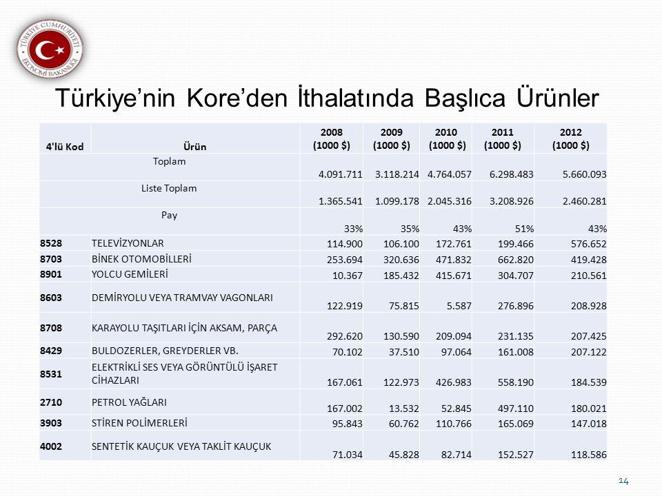 Türkiye'nin Kore'den İthalatında Başlıca Ürünler 14 4 lü KodÜrün 2008 (1000 $) 2009 (1000 $) 2010 (1000 $) 2011 (1000 $) 2012 (1000 $) Toplam 4.091.7113.118.2144.764.0576.298.4835.660.093 Liste Toplam 1.365.5411.099.1782.045.3163.208.9262.460.281 Pay 33%35%43%51%43% 8528TELEVİZYONLAR 114.900106.100172.761199.466576.652 8703BİNEK OTOMOBİLLERİ 253.694320.636471.832662.820419.428 8901YOLCU GEMİLERİ 10.367185.432415.671304.707210.561 8603DEMİRYOLU VEYA TRAMVAY VAGONLARI 122.91975.8155.587276.896208.928 8708KARAYOLU TAŞITLARI İÇİN AKSAM, PARÇA 292.620130.590209.094231.135207.425 8429BULDOZERLER, GREYDERLER VB.