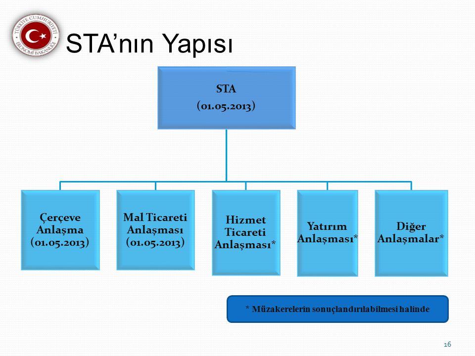 STA'nın Yapısı STA (01.05.2013) Çerçeve Anlaşma (01.05.2013) Mal Ticareti Anlaşması (01.05.2013) Hizmet Ticareti Anlaşması* Yatırım Anlaşması* Diğer Anlaşmalar* 16 * Müzakerelerin sonuçlandırılabilmesi halinde