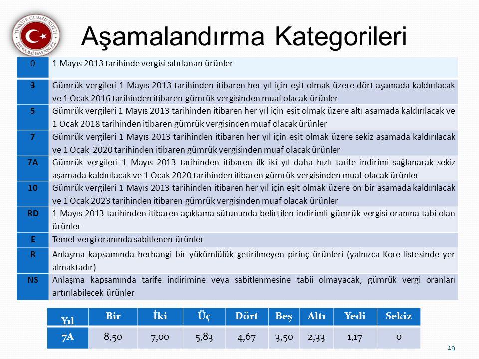 Aşamalandırma Kategorileri 19 01 Mayıs 2013 tarihinde vergisi sıfırlanan ürünler 3 Gümrük vergileri 1 Mayıs 2013 tarihinden itibaren her yıl için eşit olmak üzere dört aşamada kaldırılacak ve 1 Ocak 2016 tarihinden itibaren gümrük vergisinden muaf olacak ürünler 5 Gümrük vergileri 1 Mayıs 2013 tarihinden itibaren her yıl için eşit olmak üzere altı aşamada kaldırılacak ve 1 Ocak 2018 tarihinden itibaren gümrük vergisinden muaf olacak ürünler 7 Gümrük vergileri 1 Mayıs 2013 tarihinden itibaren her yıl için eşit olmak üzere sekiz aşamada kaldırılacak ve 1 Ocak 2020 tarihinden itibaren gümrük vergisinden muaf olacak ürünler 7A Gümrük vergileri 1 Mayıs 2013 tarihinden itibaren ilk iki yıl daha hızlı tarife indirimi sağlanarak sekiz aşamada kaldırılacak ve 1 Ocak 2020 tarihinden itibaren gümrük vergisinden muaf olacak ürünler 10 Gümrük vergileri 1 Mayıs 2013 tarihinden itibaren her yıl için eşit olmak üzere on bir aşamada kaldırılacak ve 1 Ocak 2023 tarihinden itibaren gümrük vergisinden muaf olacak ürünler RD 1 Mayıs 2013 tarihinden itibaren açıklama sütununda belirtilen indirimli gümrük vergisi oranına tabi olan ürünler ETemel vergi oranında sabitlenen ürünler R Anlaşma kapsamında herhangi bir yükümlülük getirilmeyen pirinç ürünleri (yalnızca Kore listesinde yer almaktadır) NSAnlaşma kapsamında tarife indirimine veya sabitlenmesine tabii olmayacak, gümrük vergi oranları artırılabilecek ürünler Yıl BirİkiÜçDörtBeşAltıYediSekiz 7A8,507,005,834,673,502,331,170