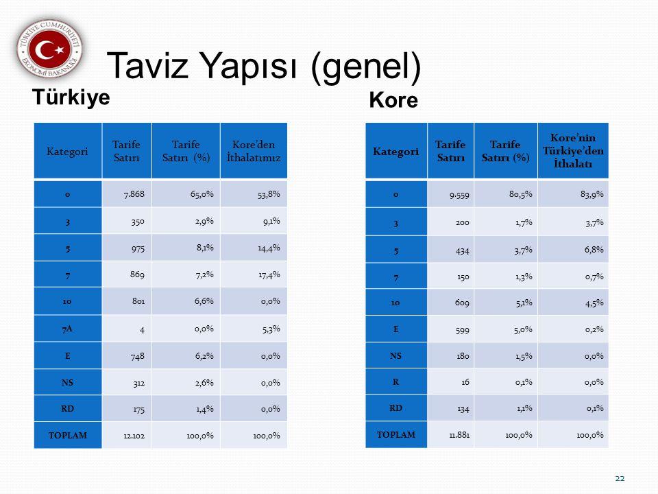 Taviz Yapısı (genel) Türkiye Kore Kategori Tarife Satırı Tarife Satırı (%) Kore'nin Türkiye'den İthalatı 09.55980,5%83,9% 32001,7%3,7% 54343,7%6,8% 71501,3%0,7% 106095,1%4,5% E5995,0%0,2% NS1801,5%0,0% R160,1%0,0% RD1341,1%0,1% TOPLAM11.881100,0% Kategori Tarife Satırı Tarife Satırı (%) Kore'den İthalatımız 07.86865,0%53,8% 33502,9%9,1% 59758,1%14,4% 78697,2%17,4% 108016,6%0,0% 7A40,0%5,3% E7486,2%0,0% NS3122,6%0,0% RD1751,4%0,0% TOPLAM12.102100,0% 22