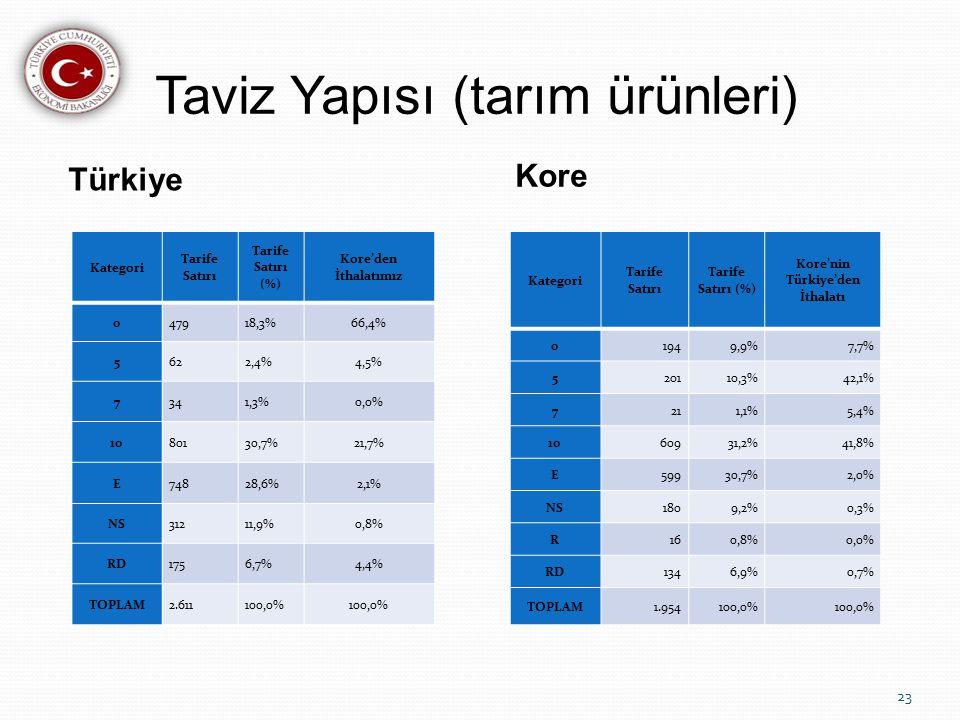 Taviz Yapısı (tarım ürünleri) Türkiye Kore Kategori Tarife Satırı Tarife Satırı (%) Kore'den İthalatımız 047918,3%66,4% 5622,4%4,5% 7341,3%0,0% 1080130,7%21,7% E74828,6%2,1% NS31211,9%0,8% RD1756,7%4,4% TOPLAM2.611100,0% Kategori Tarife Satırı Tarife Satırı (%) Kore'nin Türkiye'den İthalatı 01949,9%7,7% 520110,3%42,1% 7211,1%5,4% 1060931,2%41,8% E59930,7%2,0% NS1809,2%0,3% R160,8%0,0% RD1346,9%0,7% TOPLAM1.954100,0% 23