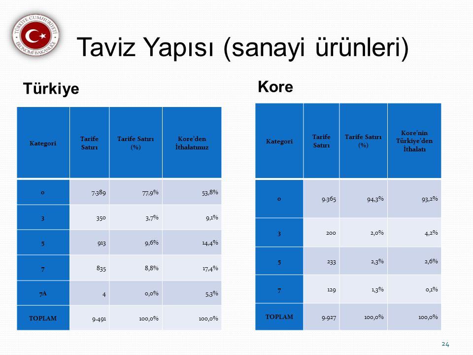 Taviz Yapısı (sanayi ürünleri) Türkiye Kore Kategori Tarife Satırı Tarife Satırı (%) Kore'den İthalatımız 07.38977,9%53,8% 33503,7%9,1% 59139,6%14,4% 78358,8%17,4% 7A40,0%5,3% TOPLAM9.491100,0% Kategori Tarife Satırı Tarife Satırı (%) Kore'nin Türkiye'den İthalatı 09.36594,3%93,2% 32002,0%4,2% 52332,3%2,6% 71291,3%0,1% TOPLAM9.927100,0% 24