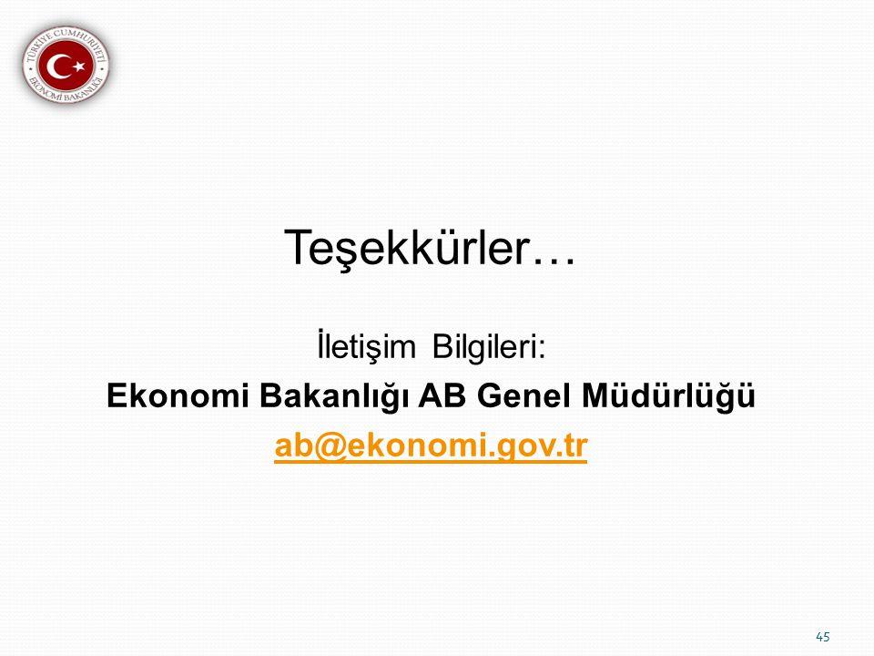 Teşekkürler… İletişim Bilgileri: Ekonomi Bakanlığı AB Genel Müdürlüğü ab@ekonomi.gov.tr 45