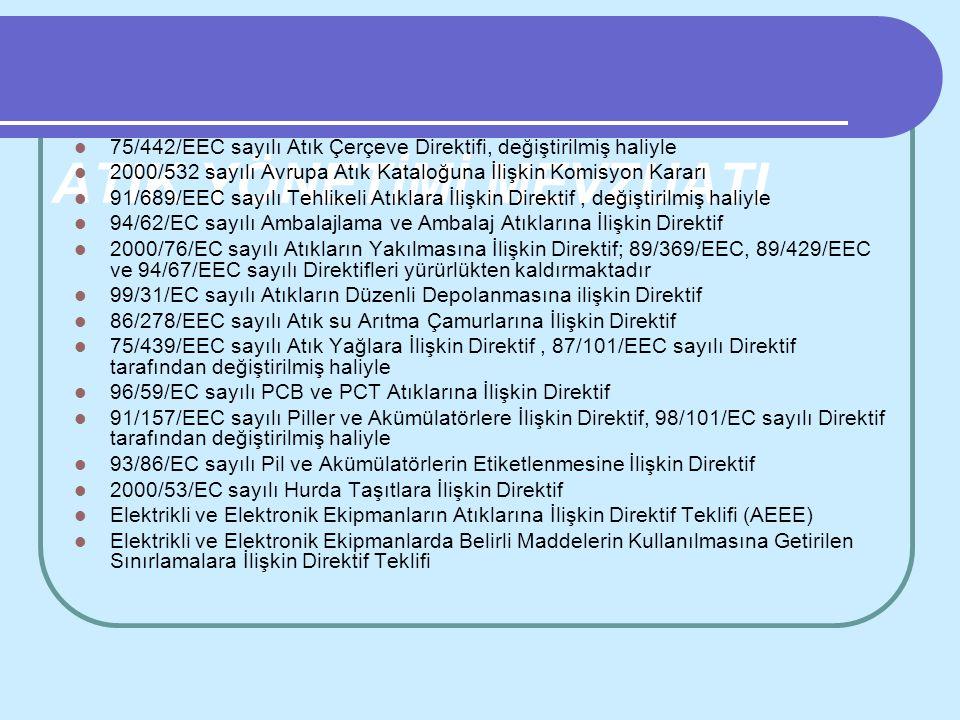 ATIK YÖNETİMİ MEVZUATI 75/442/EEC sayılı Atık Çerçeve Direktifi, değiştirilmiş haliyle 2000/532 sayılı Avrupa Atık Kataloğuna İlişkin Komisyon Kararı