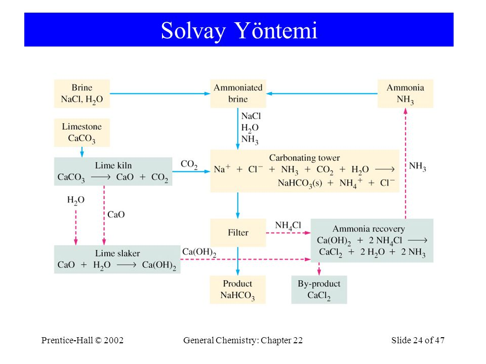 Prentice-Hall © 2002General Chemistry: Chapter 22Slide 24 of 47 Solvay Yöntemi