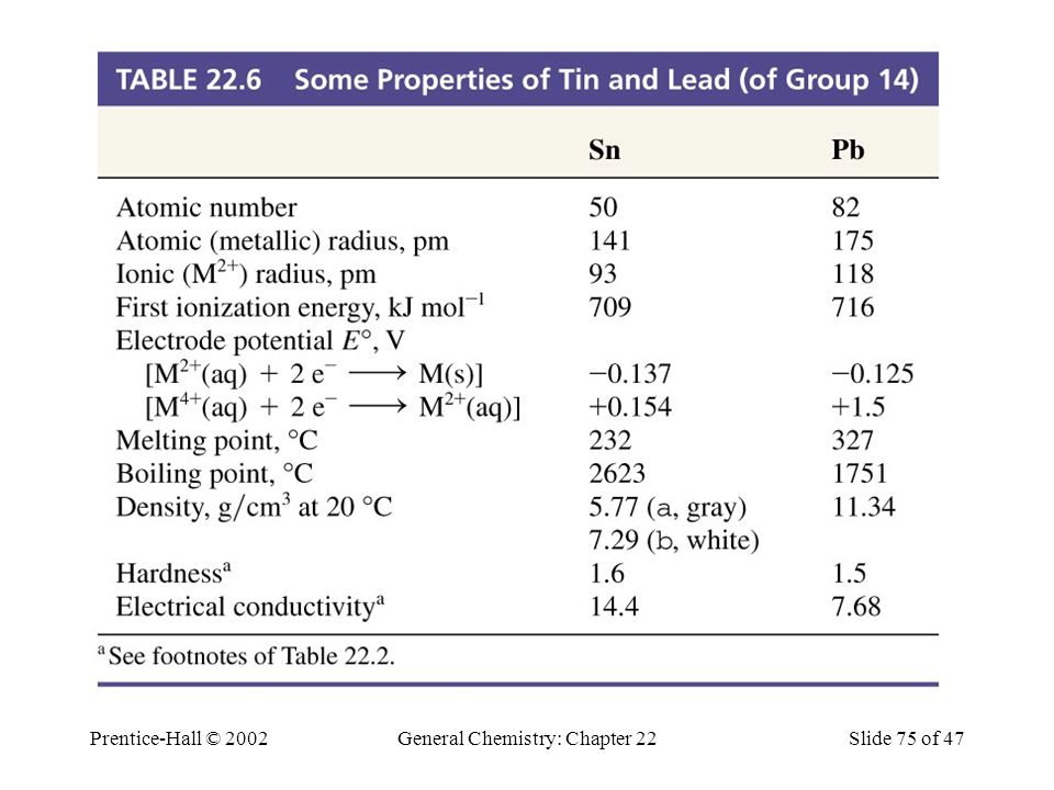 Prentice-Hall © 2002General Chemistry: Chapter 22Slide 75 of 47 Table 22.6 Some Properties of Tin and Lead (of Group 14)