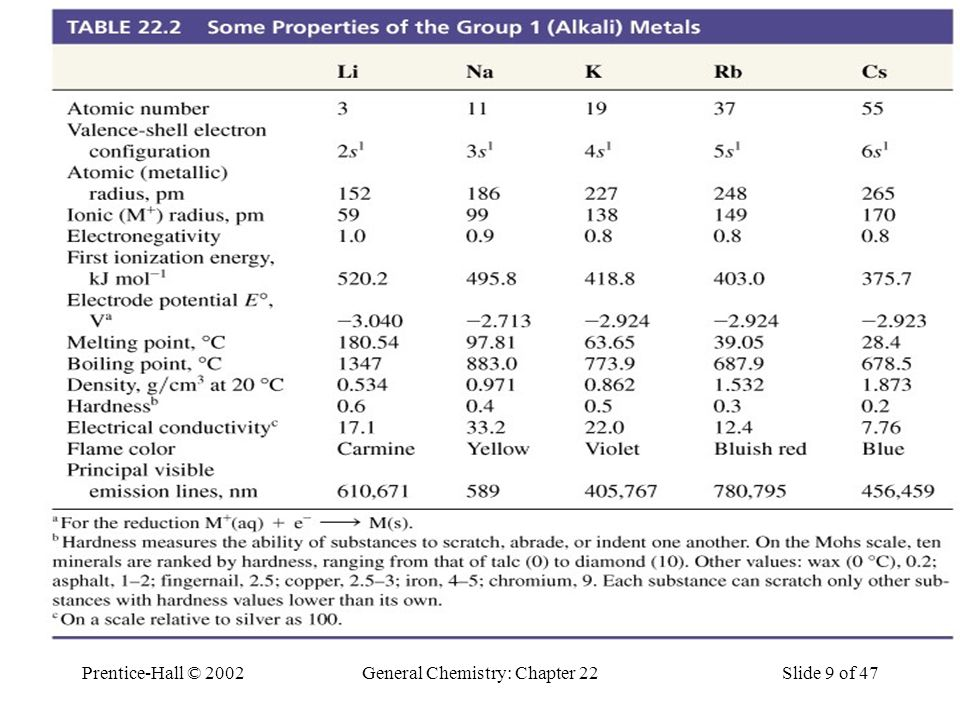 Prentice-Hall © 2002General Chemistry: Chapter 22Slide 9 of 47 Table 22.2 Some Properties of the Group 1 (Alkali) Metals