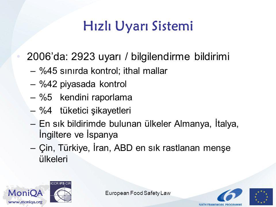 MoniQA www.moniqa.org European Food Safety Law Hızlı Uyarı Sistemi 2006'da: 2923 uyarı / bilgilendirme bildirimi –%45 sınırda kontrol; ithal mallar –%