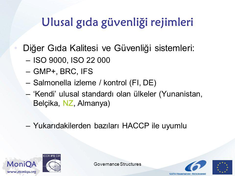 MoniQA www.moniqa.org Governance Structures Ulusal gıda güvenliği rejimleri Diğer Gıda Kalitesi ve Güvenliği sistemleri: –ISO 9000, ISO 22 000 –GMP+,