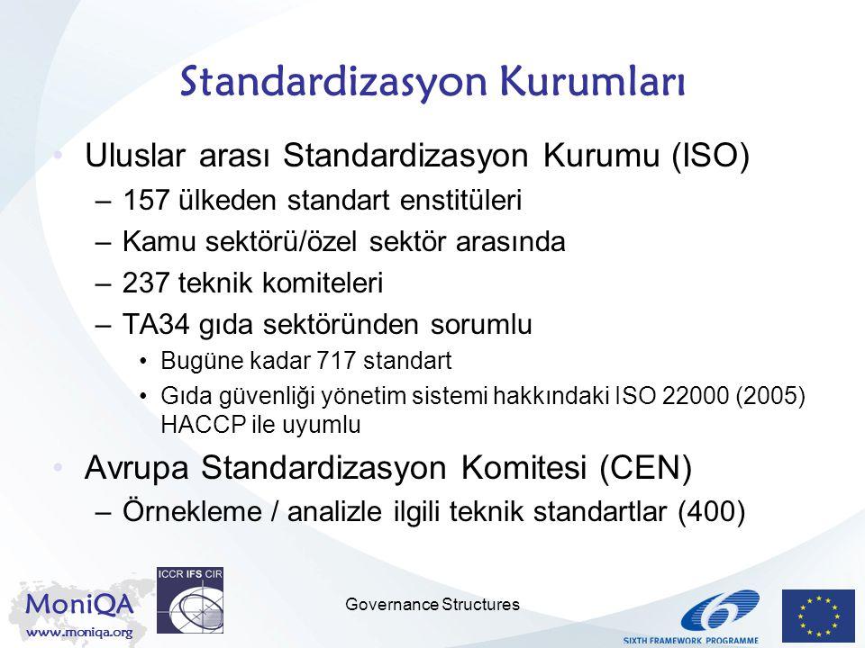 MoniQA www.moniqa.org Governance Structures Standardizasyon Kurumları Uluslar arası Standardizasyon Kurumu (ISO) –157 ülkeden standart enstitüleri –Ka