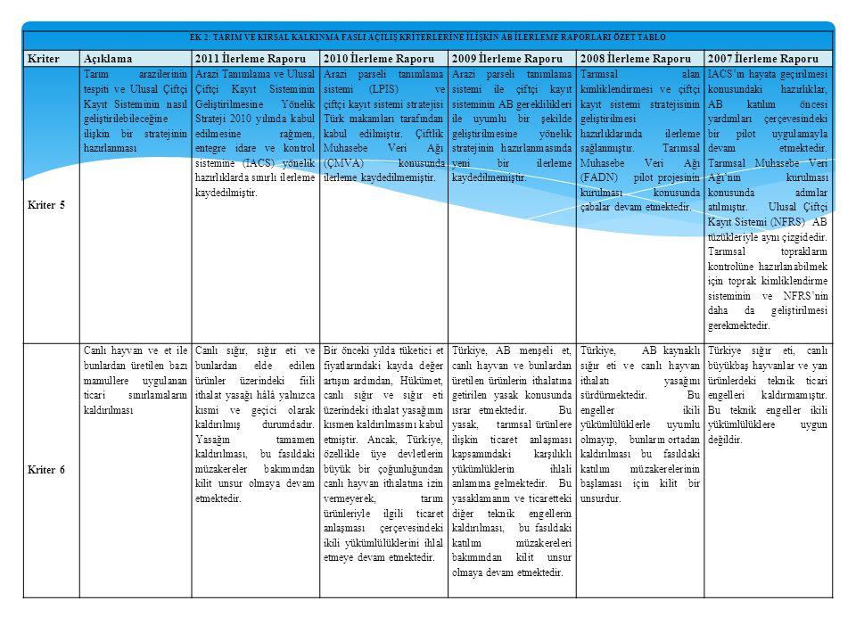 EK 2: TARIM VE KIRSAL KALKINMA FASLI AÇILIŞ KRİTERLERİNE İLİŞKİN AB İLERLEME RAPORLARI ÖZET TABLO KriterAçıklama2011 İlerleme Raporu2010 İlerleme Raporu2009 İlerleme Raporu2008 İlerleme Raporu2007 İlerleme Raporu Kriter 5 Tarım arazilerinin tespiti ve Ulusal Çiftçi Kayıt Sisteminin nasıl geliştirilebileceğine ilişkin bir stratejinin hazırlanması Arazi Tanımlama ve Ulusal Çiftçi Kayıt Sisteminin Geliştirilmesine Yönelik Strateji 2010 yılında kabul edilmesine rağmen, entegre idare ve kontrol sistemine (IACS) yönelik hazırlıklarda sınırlı ilerleme kaydedilmiştir.