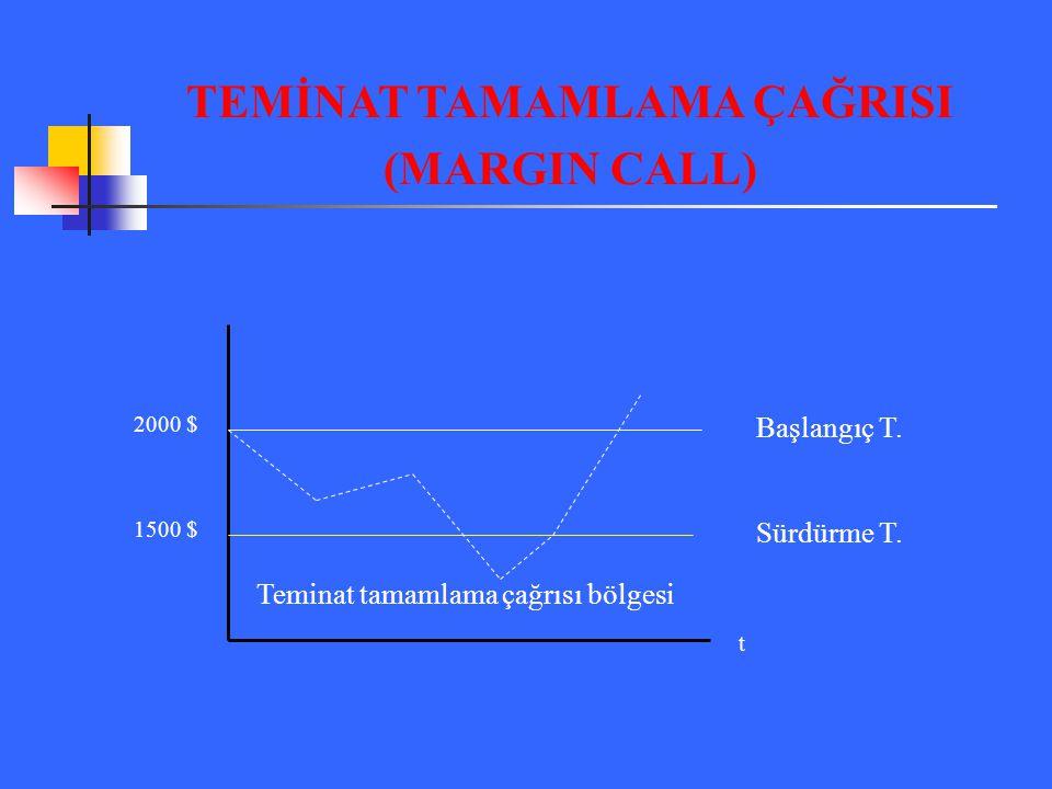 TEMİNAT TAMAMLAMA ÇAĞRISI (MARGIN CALL) Başlangıç T. Sürdürme T. 2000 $ 1500 $ t Teminat tamamlama çağrısı bölgesi