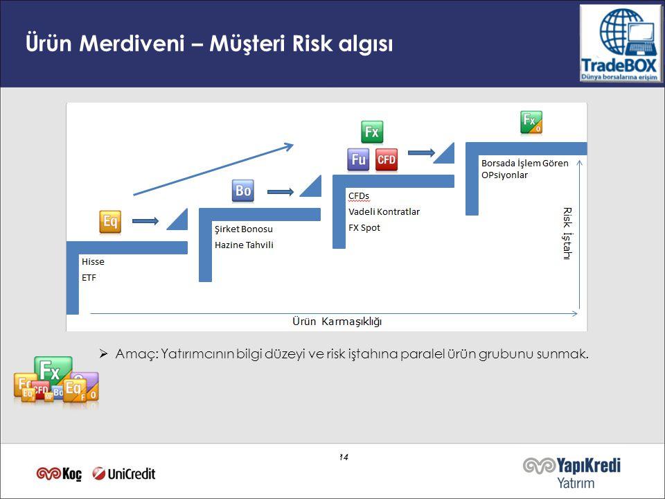 14 Ürün Merdiveni – Müşteri Risk algısı  Amaç: Yatırımcının bilgi düzeyi ve risk iştahına paralel ürün grubunu sunmak.