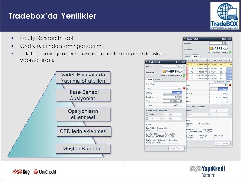 32 Tradebox'da Yenilikler  Equity Research Tool  Grafik üzerinden emir gönderimi.  Tek bir emir gönderim ekranından tüm ürünlerde işlem yapma fırsa
