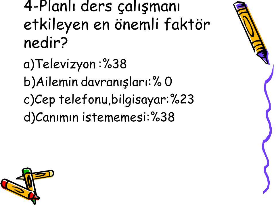 4-Planlı ders çalışmanı etkileyen en önemli faktör nedir? a)Televizyon :%38 b)Ailemin davranışları:% 0 c)Cep telefonu,bilgisayar:%23 d)Canımın istemem